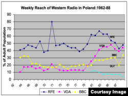 Source: Data from the RFE/RL East European Audience and Opinion Research traveler surveys, as published in Cold War Broadcasting: Impact on the Soviet Union and Eastern Europe: A Collection of Studies and Documents (CEU Press, 2010) co-editor with R. Eugene Parta, pp. 142-144.