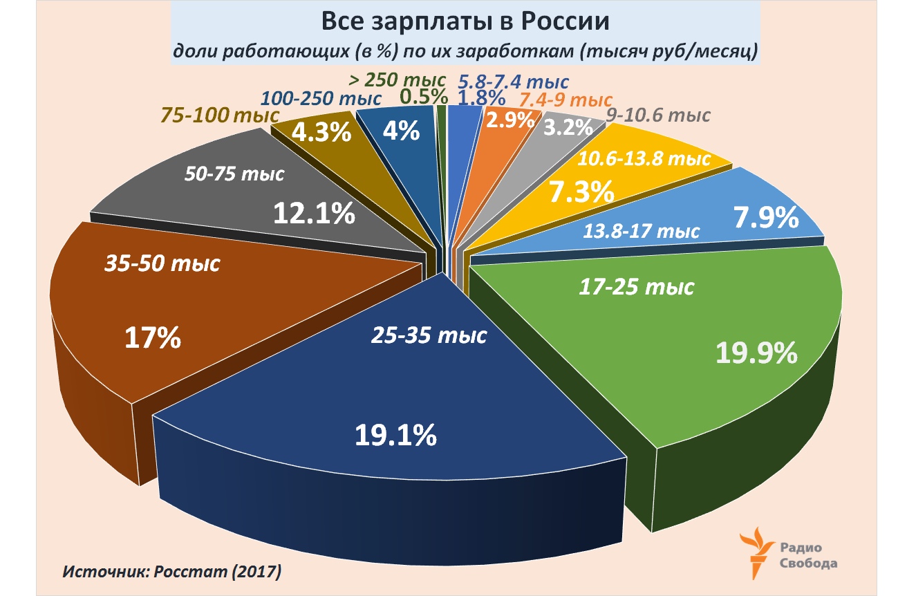 Russia-Factograph-Average Salaries-Rubles-Groups-Shares