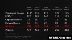 Порівняння планів хлібозаготівель у хліборобних районах Росії та України