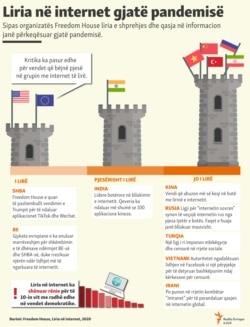 Kosovo - Freedom on net