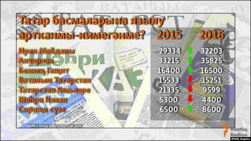 Татар газетларының тиражы