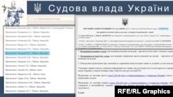 17 квітня суддя Огурцов значився як хворий, але його судова ухвала за той день також є в реєстрі