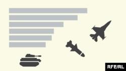 SIPRI guramasynyň hasabatyna görä, 2019-njy ýylda dünýä ýurtlary harby maksatlary üçin soňky 10 ýylda iň köp pul sarp edipdir. Umumy çykdajylar $1,9 trillion barabar bolupdyr.