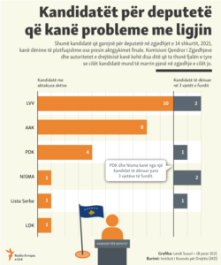 Kosovo: Info graphics: Candidates for MPs that have problems with the law