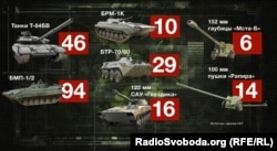 Втрати озброєння української армії під час операції в Дебальцевому