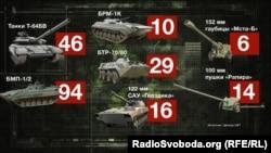 Потери вооружения украинской армии во время операции в Дебальцево