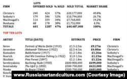 """Результаты ноябрьской """"Русской недели"""" на ведущих аукционах"""