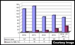 График превышения ПДК