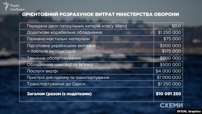 Орієнтовний розрахунок витрат Міністерства оборони