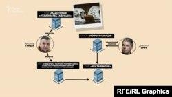 Схема зв'язку Василя Гайдея з Дмитром Яричем через ПрАТ «Укрреставрація»