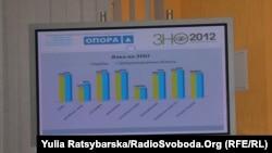 Дані щодо ЗНО у Дніпропетровській області, 7 червня 2012. Найменша явка – на тест з російської мови і всесвітньої історії