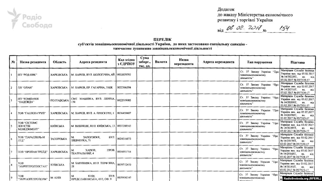 Перелік імпортерів, до яких застосовано санкції