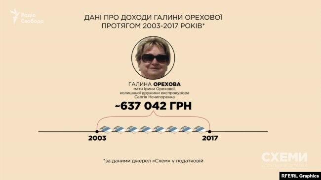 За 15 років, за інформацією з податкової, Галина Орехова заробила трохи більше 600 тисяч гривень