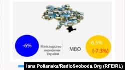 МВФ прогнозує більше падіння ВВП України у 2014 році, ніж вважає український уряд