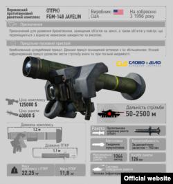 Американський переносний протитанковий ракетний комплекс (ПТРК) FGM-148 Javelin призначений для знищення бронетехніки, захищених об'єктів, вертольотів та безпілотних літальних апаратів. Прийнятий на озброєння армії США в 1996 році. Переваги цього ПТРК полягають у можливості наведення ракети в складних метеоумовах, при підвищеній задимленості і в темний час доби. Крім того, ракета влучає в найменш захищену частину танка – дах.