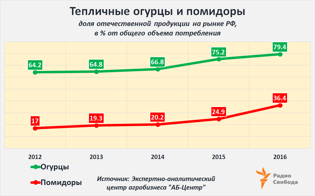 Russia-Factograph-Tomatoes-Cucumbers-Production-Greenhouses-2012-2016