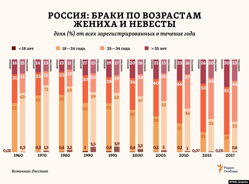 За последние полвека браки в России сильно «повзрослели». В 1960 году 50-60% всех женихов и невест в стране были моложе 24 лет. Теперь таких – в 2-3 раза меньше. Основной категорией стали25-34-летние. А доля вступающих в брак в 35 лет и позже увеличилась в 1,5-2 раза