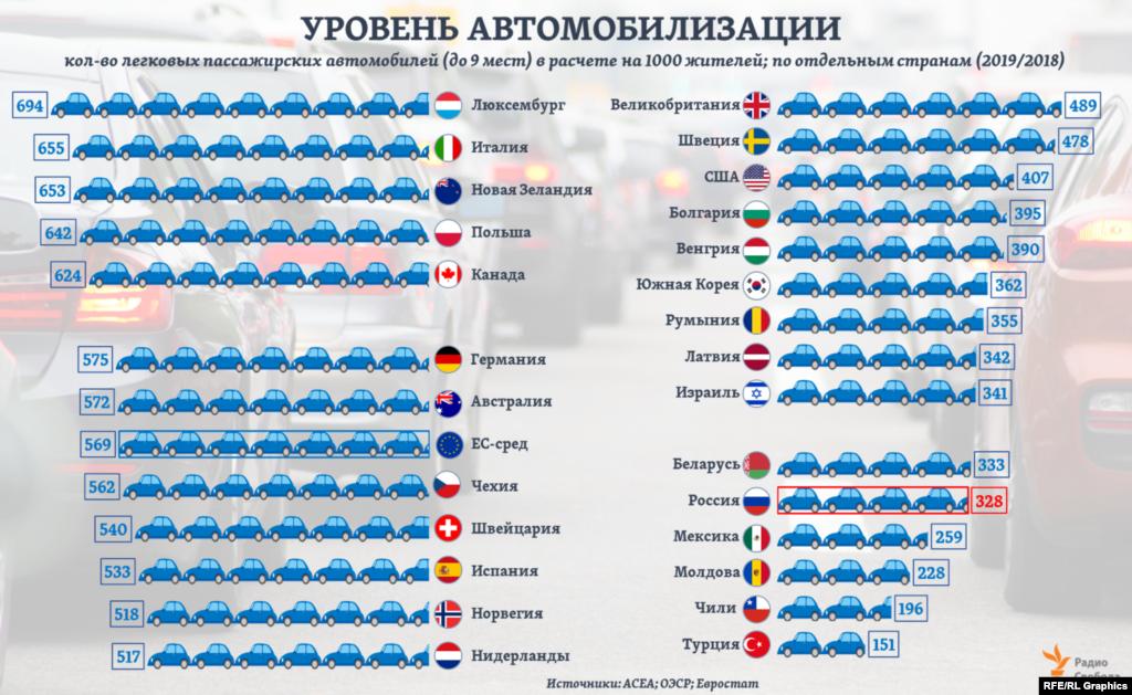 В среднем по странам Европейского союза на 1000 жителей в 2019 году приходилось почти 570 легковых пассажирских автомобилей, по данным АСЕА. Для остальных стран на графике использованы последние из имеющихся оценки ОЭСР.