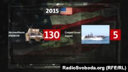 Військова допомога США Україні у 2015 році