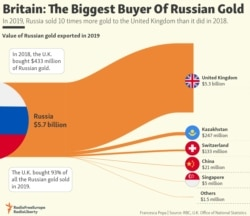Infographic: Britain: The Biggest Buyer Of Russian Gold