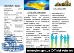Інфографіка Міністерства регіонального розвитку, будівництва та житлово-комунального господарства України