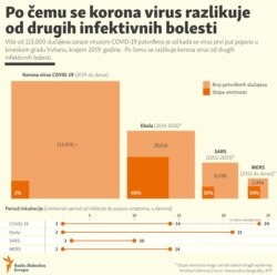 Infographic - disease compare, localized, Balkan service, March 2020