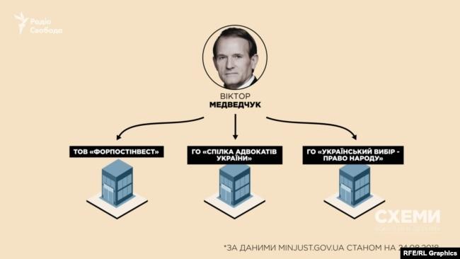 В Україні у Віктора Медведчука бізнесу майже немає