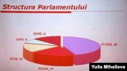 Grafikon strukture Parlamenta prema izbornom rezultatu