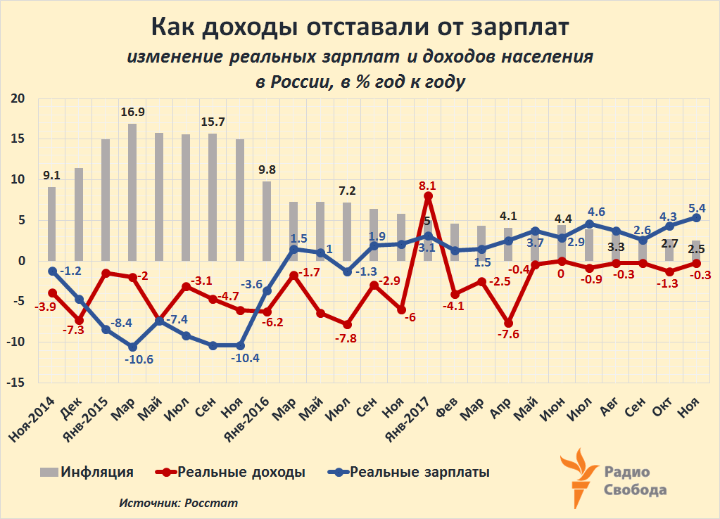 Russia-Factograph-Real Wages and Incomes-Inflation-2014-2017