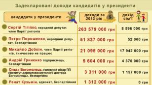 Задекларовані доходи кандидатів у президенти