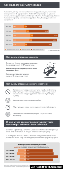 Кыргызстандагы жол кырсыктарынын саны