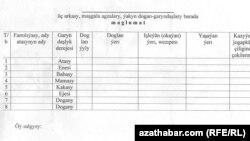 Garyndaşlar barada maglumat bermek üçin anketa, Türkmenistan.