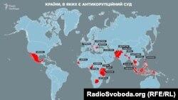 В яких країнах створено антикорупційний суд (за інформацією Anti-Corruption resourse centre)