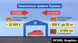 Таможенные правила Украины. Инфографика