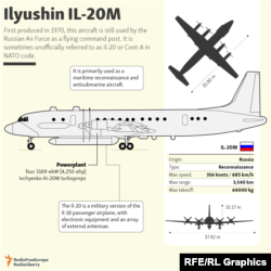 infographic -- IL-20M -- English