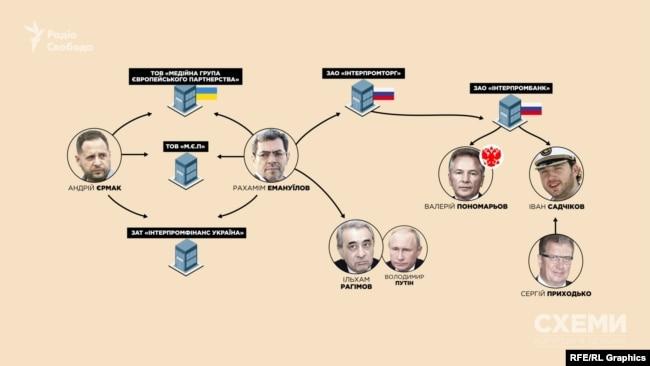 Рахамім Емануїлов через свою релігійну общину має зв'язок із однокурсником президента Росії Путіна