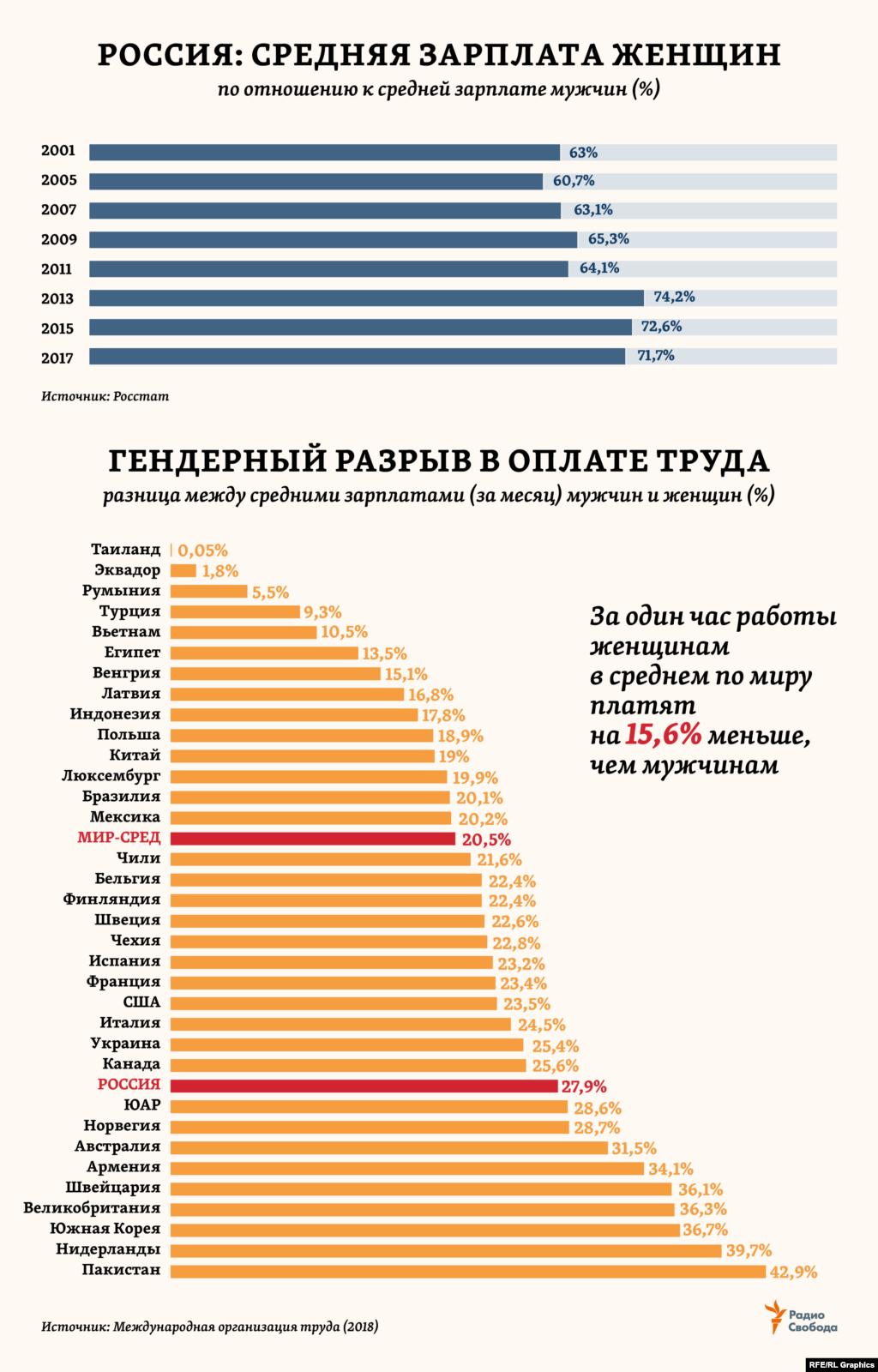 Самую низкую оценку в рейтинге 187 стран «Женщины, работа, законодательство - 2019» от Всемирного банка (ВБ) Россия получила в части оплаты труда женщин – по сравнению с мужчинами. На том же уровне оказалась «зарплатная» оценка от ВБ и для таких стран как, например, Китай, Киргизия, Мавритания, Южная Корея, Казахстан, Эфиопия или Папуа-Новая Гвинея. В России разница в средних зарплатах мужчин и женщин, сокращавшаяся с начала века, в последние несколько лет вновь стала увеличиваться. «Зарплата женщин в РФ составляет 70% от средней заработной платы мужчин», – подтвердила вице-премьер России Ольга Голодец в начале марта 2019 года