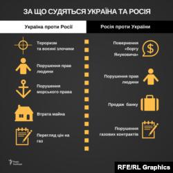 У чому суть позовів проти України та Росії, поданих державами, компаніями та політиками