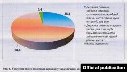 За даними Українського інституту соціальних досліджень і Центру «Соціальний моніторинг»