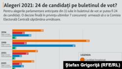 Moldova, Alegeri 2021:24 de candidați pe buletinul de vot? 10 iunie 2021