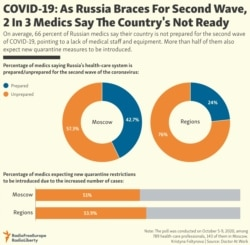 INFOGRAPHIC: COVID-19: As Russia Braces For Second Wave, 2 In 3 Medics Say The Country's Not Ready