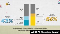 În România, potrivit unui sondaj realizat de către Asociația ACCEPT în aprilie 2021, majoritatea românilor tineri susțin dreptul persoanelor LGBTQ de a se căsători sau forma un parteneriat civil.
