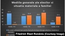 Conform studiului FES, doar 7% din copiii care provin din familii sărace au medii școlare de 9-10.