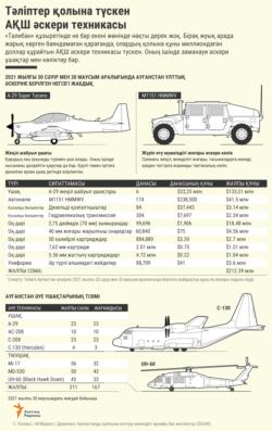 USA infographic taliban - KAZ