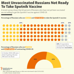 Infographic - Most Unvaccinated Russians Not Ready To Take Sputnik Vaccine - May 13, 2021