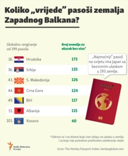 Infographic: The Most Powerful Passports in the Western Balkans