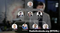 Працівники благодійного фонду, одним з керівників якого є російський посадовець Сергій Назаров, перебувають на посадах у «уряді» «ДНР»