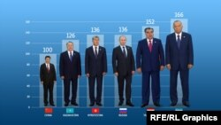 Если оценивать рост глав государств-членов ШОС согласно индексу восприятия коррупции, то рост Си Цзиньпина еле достигает пояса Каримова.