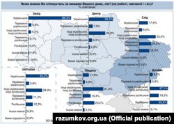 Інфографіка за даними опитування, проведеного Центром Разумкова 11-23 грудня 2015 року в усіх регіонах України за винятком Криму та окупованих територій Донецької та Луганської областей