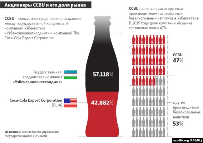 Акционеры CCBU и его доля рынка